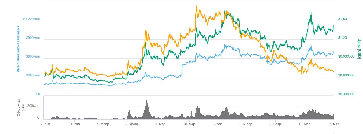 Ценовой график ONT
