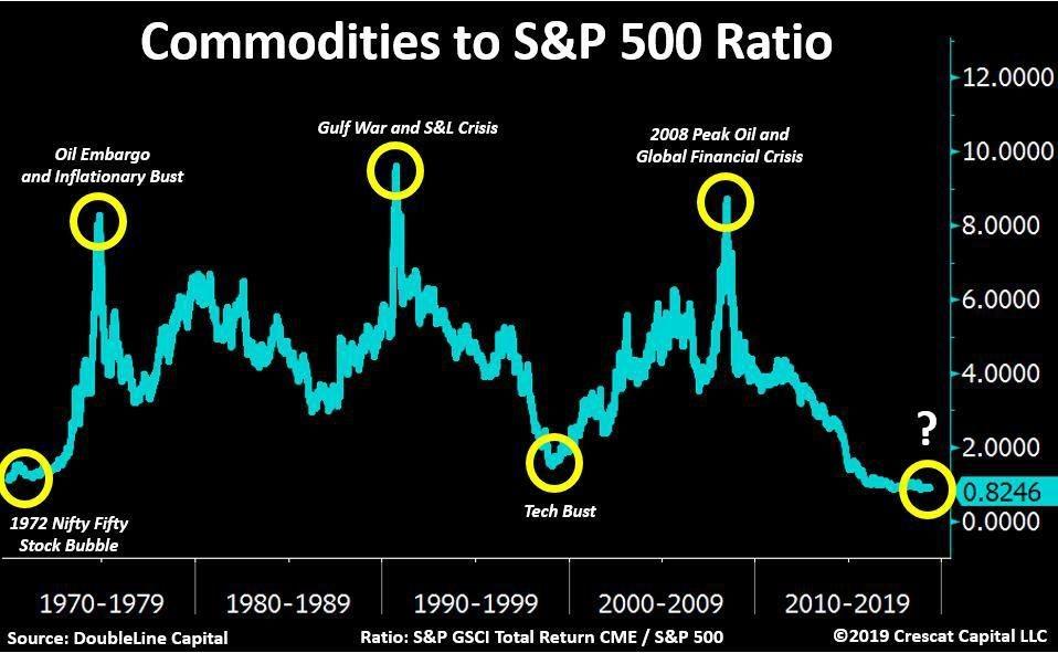 Соотношение индекса биржевых товаров и индекса S&P 500