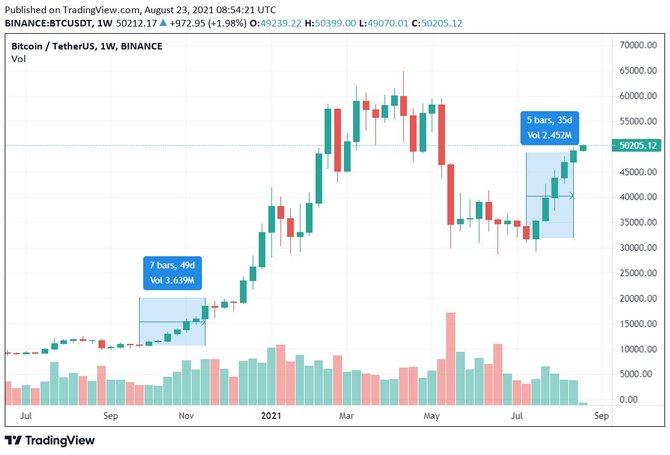 Недельный график биткоина