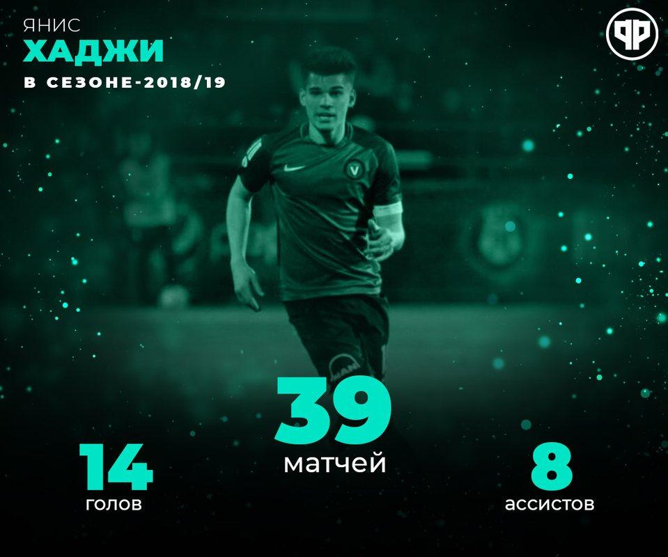 Статистика Яниса Хаджи в сезоне-2018/19