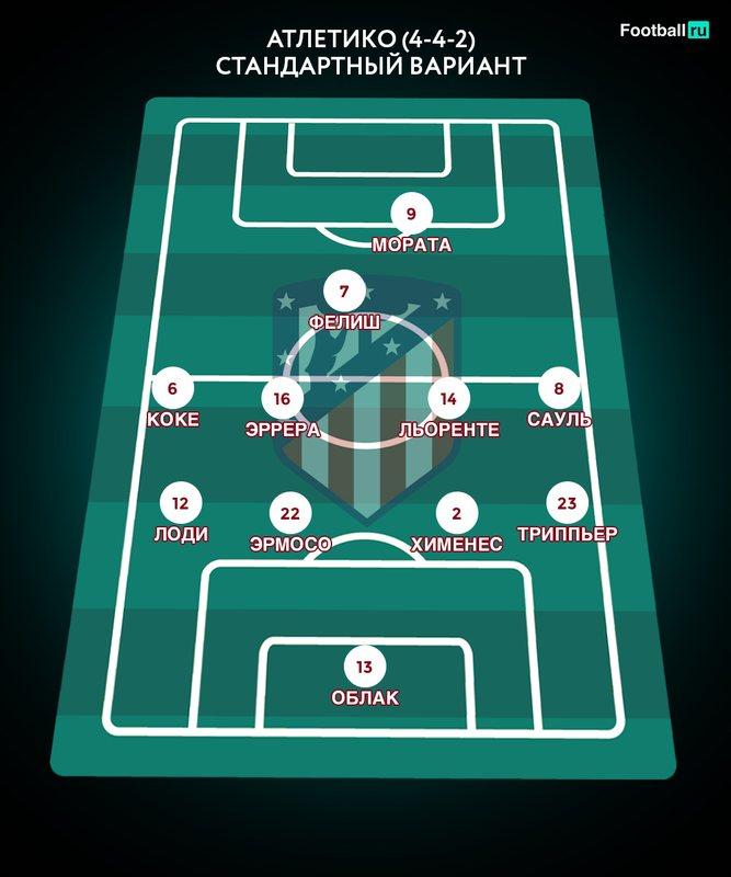 Предполагаемый состав Атлетико 2019/2020