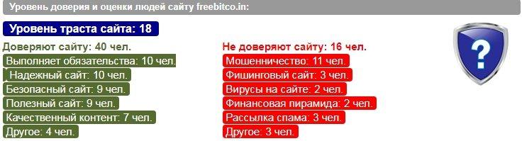 Рейтинг доверия сайта Freebitco.in