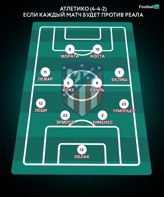 Симеоне рискнул в товарищеском матче против Реала, но вряд ли мы увидим такой состав по ходу сезона