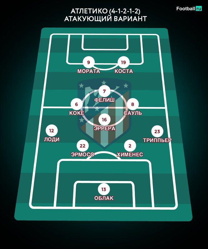 Более атакующий вариант Атлетико 2019/2020
