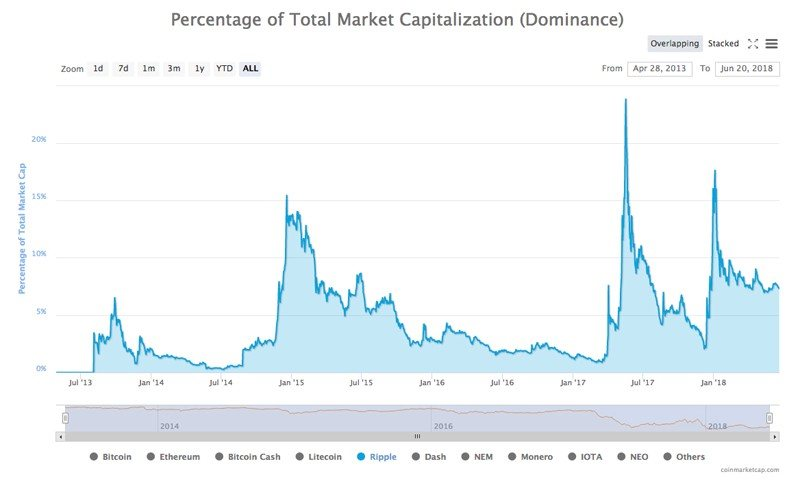 Процент доминирования XRP на рынке