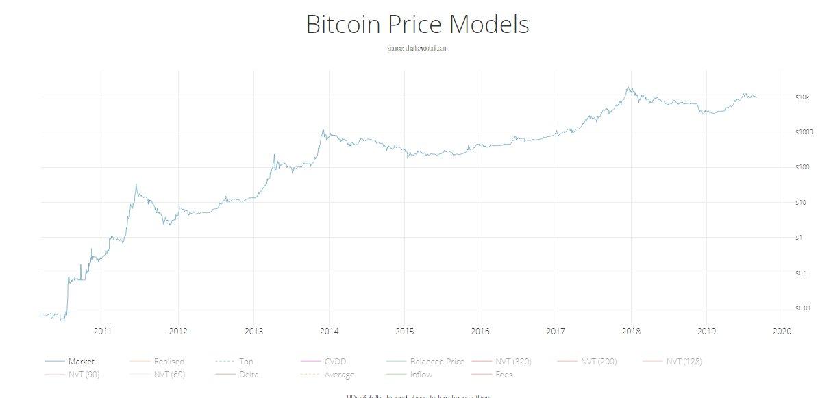 Изменение цены биткоина