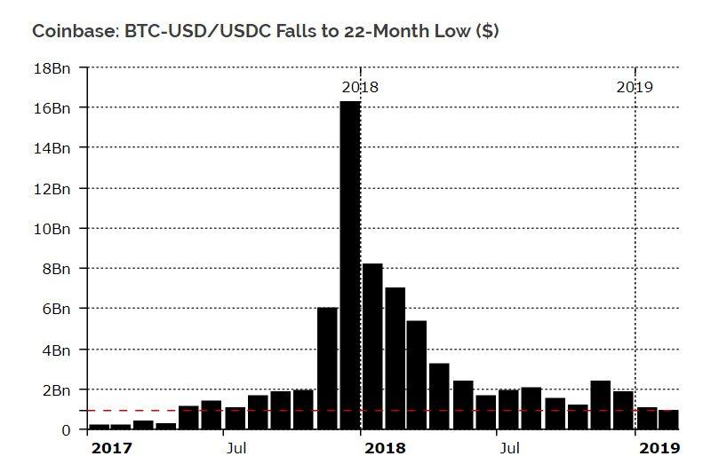 Объемы торгов в паре BTC/USD на Coinbase