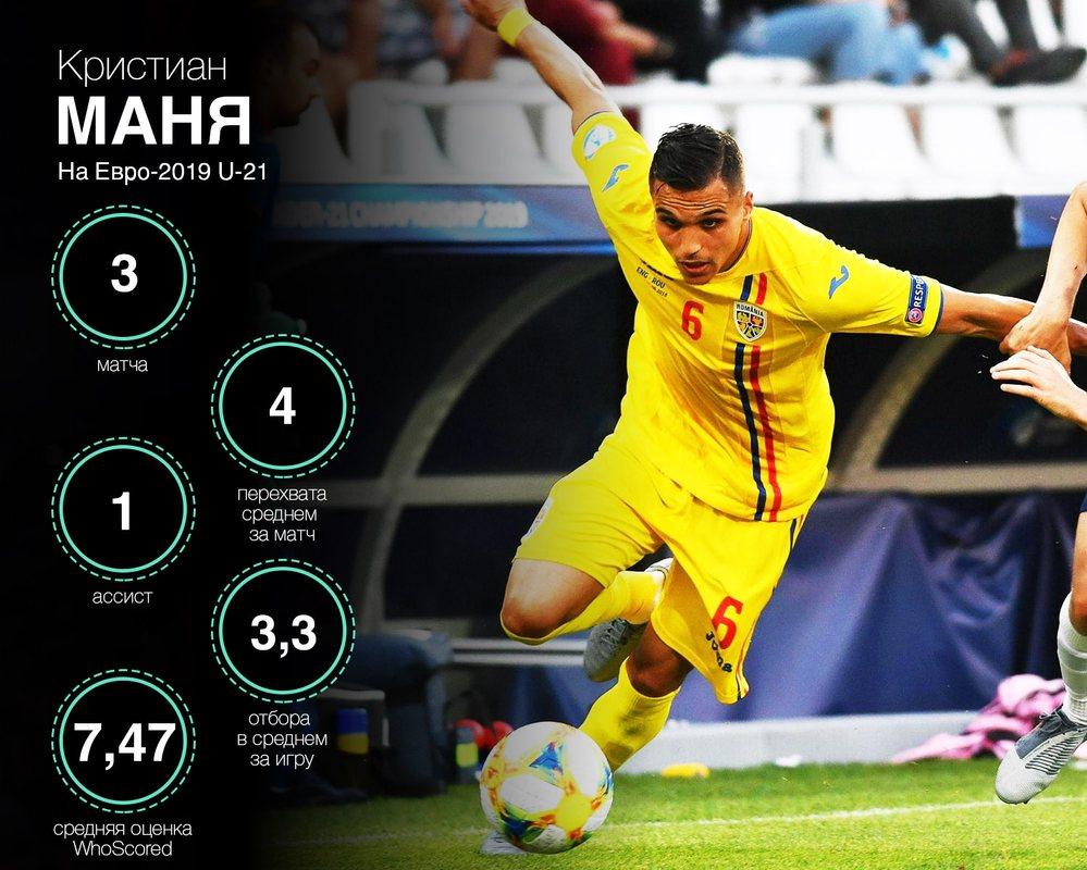 Показатели Кристиана Мани на Евро-2019 U-21