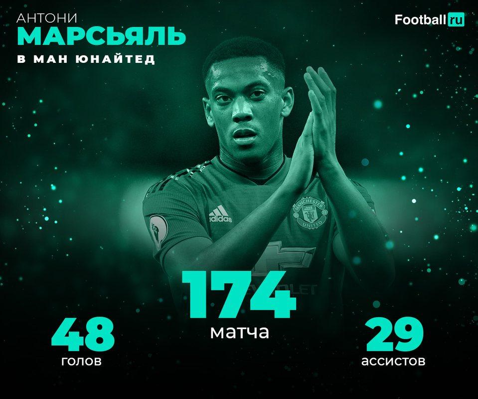 Статистика Марсьяля в Манчестер Юнайтед