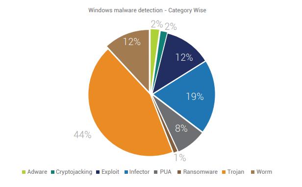В общем списке угроз безопасности на криптоджекинг во 2-м кв 2019 года приходится 2%