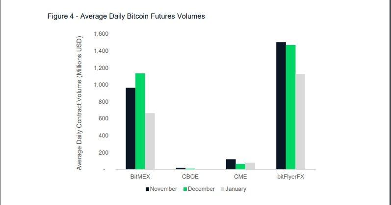 Объемы торгов фьючерсов на Bitcoin