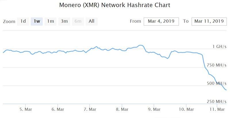 График хешрейта сети Monero