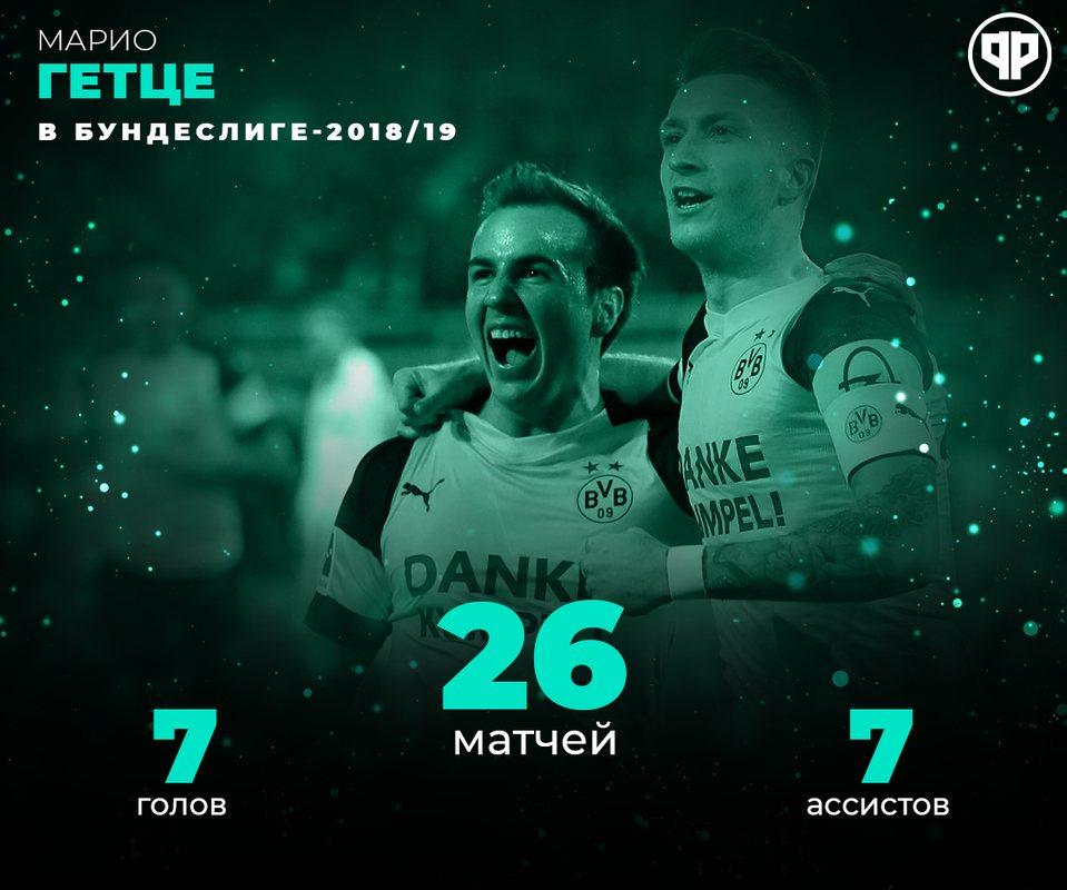 Статистика Гетце в прошлом сезоне Бундеслиге