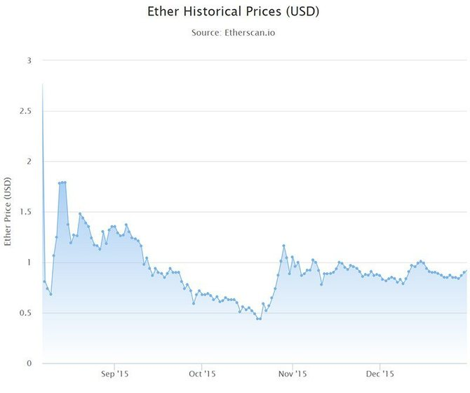 График стоимости Ethereum (2015)