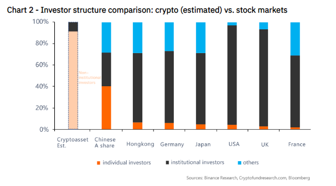 Сравнение структуры инвесторов на крипторынке и фондовом рынке