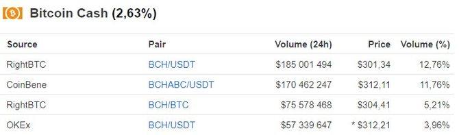Разница курсов на примере Bitcoin Cash // Источник: CoinMarketCap