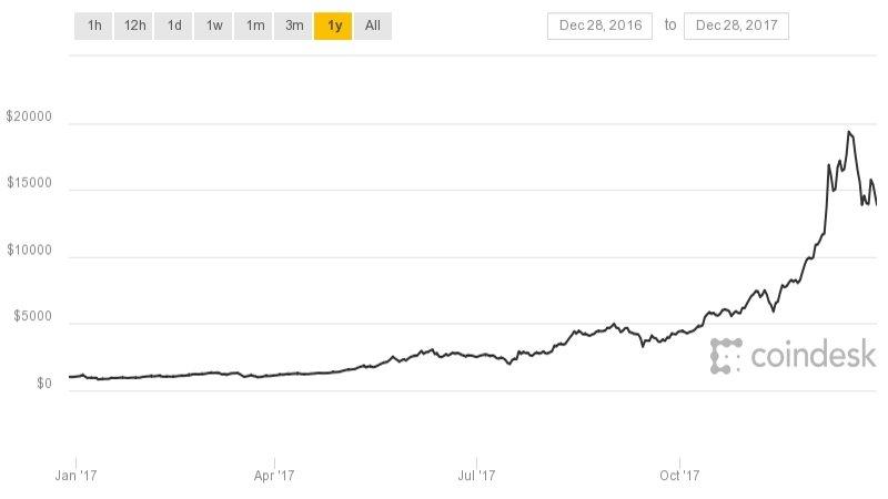Бычий рынок Bitcoin