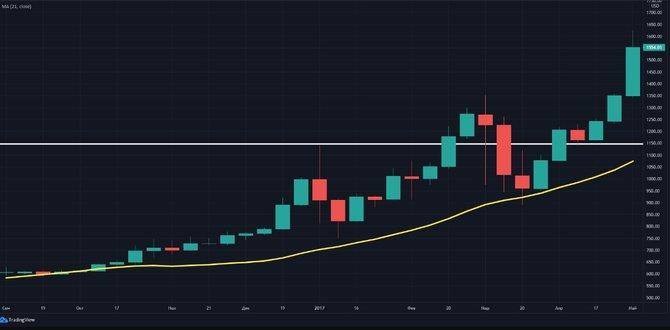 Коррекция биткоина и последующий рост