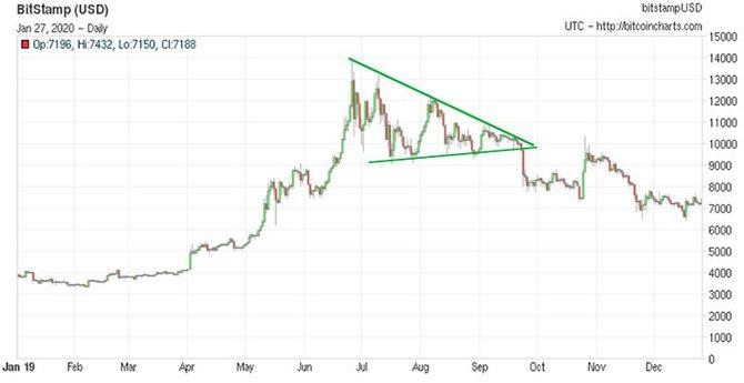 Курс биткоина на Bitstamp (2019 год) // Источник: Bitcoincharts.com