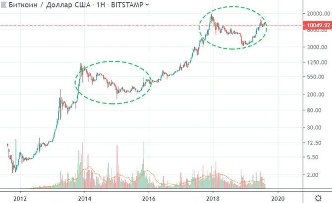Логарифмический график биткоина (2012–2019)
