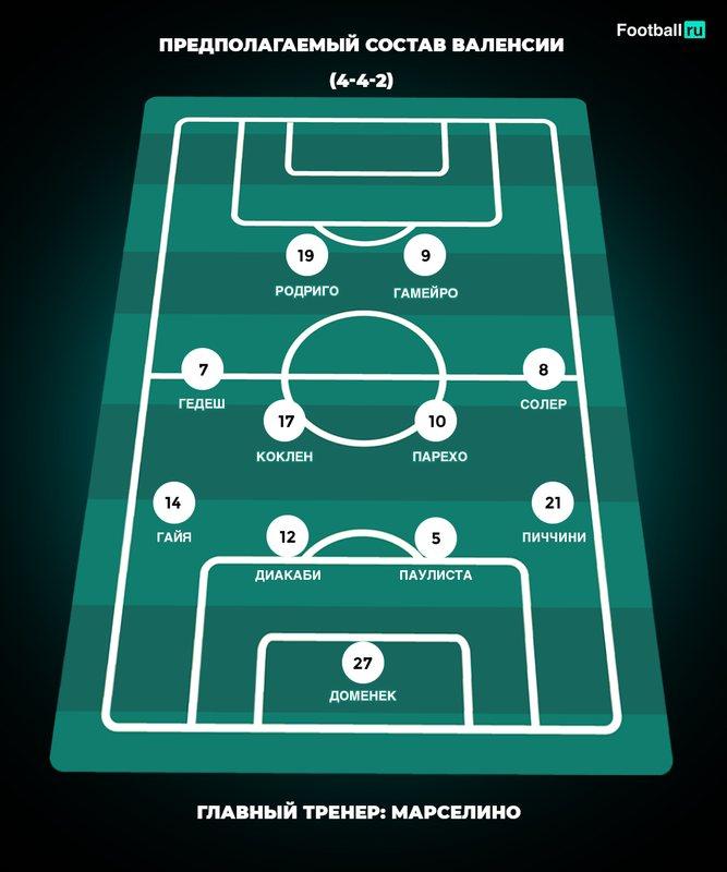 Предполагаемый состав Валенсии на матч против Краснодара