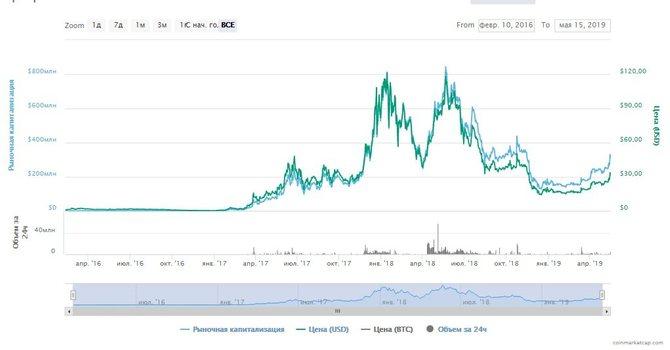 Динамика изменения курса Decred // Источник: coinmarketcap.com