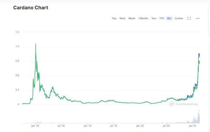 График криптовалютыCardano