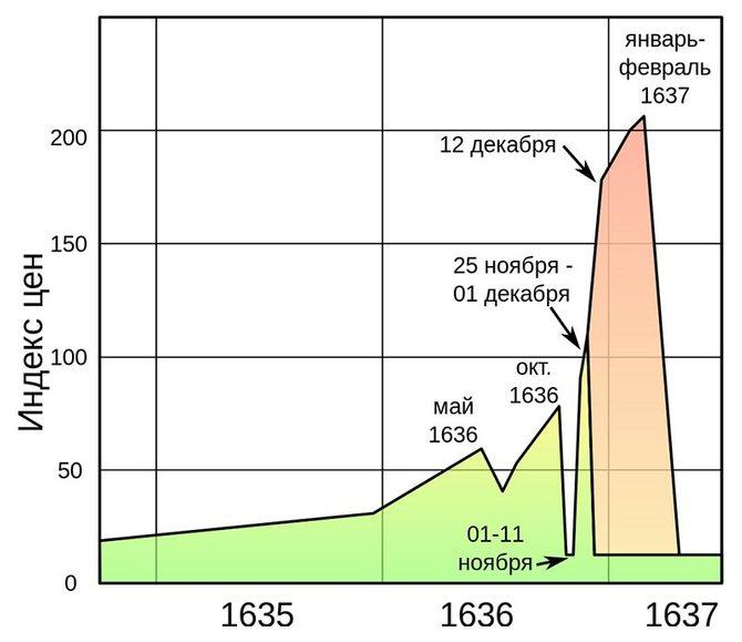 Динамика индекса фьючерсных (зелёным) и опционных (красным) цен на луковицы в 1635—1637 годы // Источник: Wikipedia.org