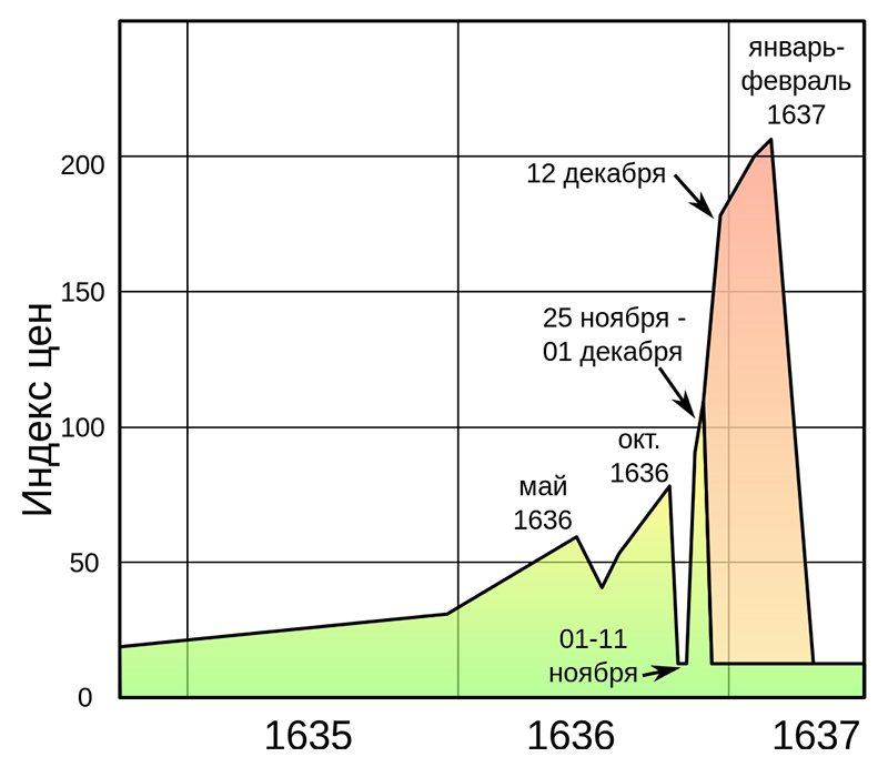 Динамика индекса фьючерсных (зелёным) и опционных (красным) цен на луковицы в 1635—1637 годы