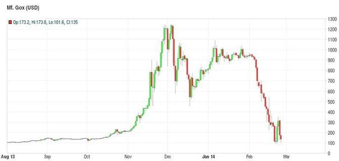 Курс биткоина на Mt.Gox (с августа 2013 года по февраль 2014-го)// Источник: Bitcoincharts.com