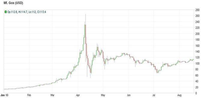 История курса биткоина на Mt.Gox (с января по август 2013 года)// Источник: Bitcoincharts.com