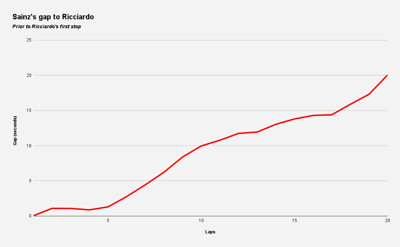 Sainz's Gap To Ricciardo