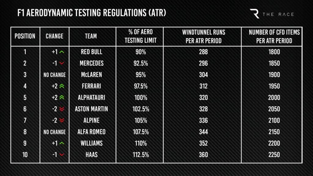 F1 aerodynamic testing regulations