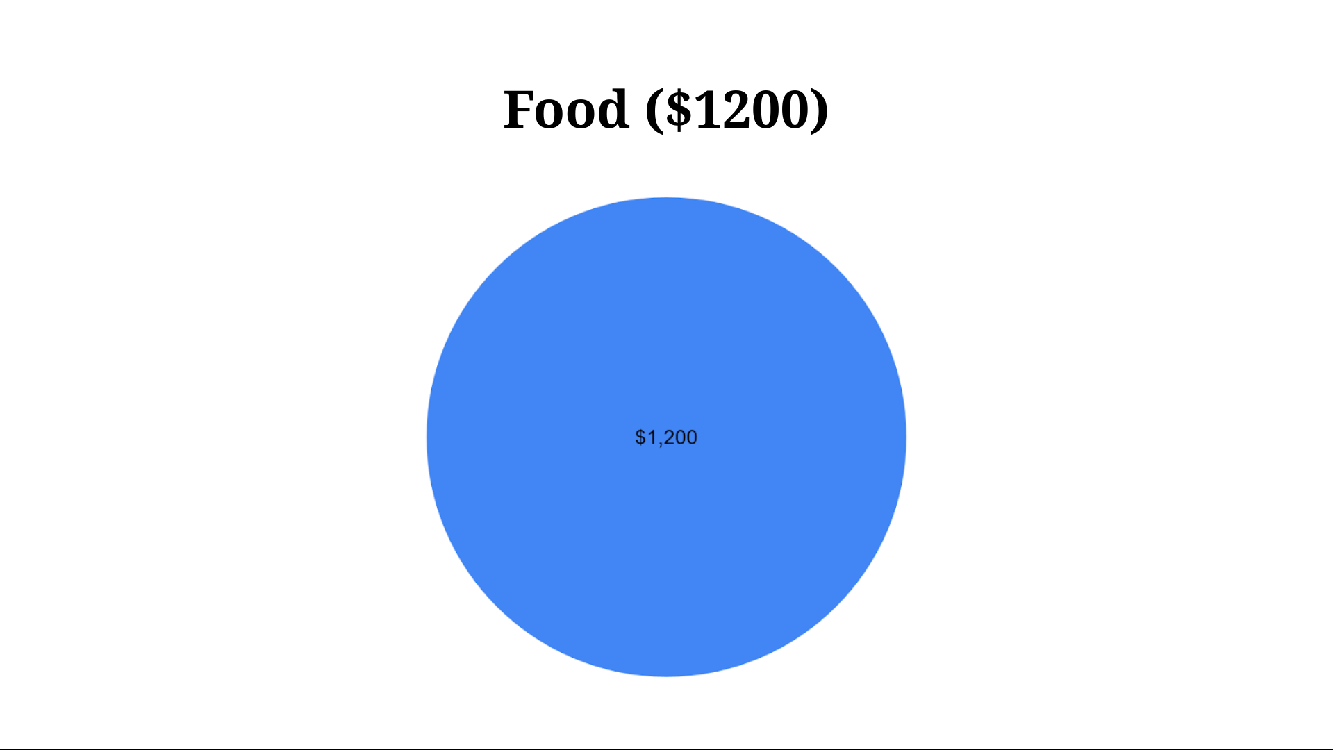 Food expenses