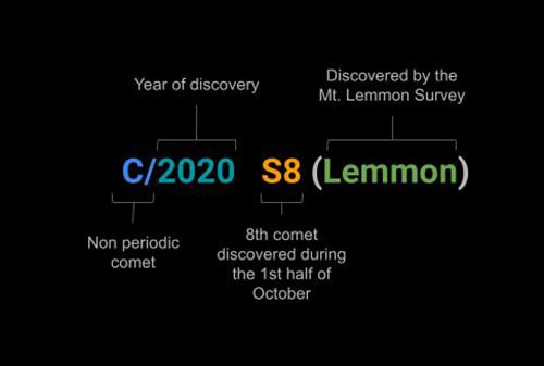 Anatomy of a comet's provisional name