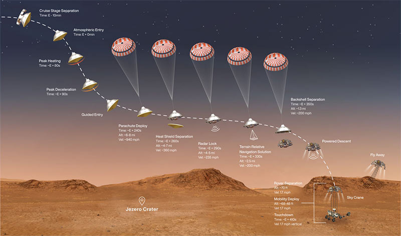 Landing stages of the Mars Perseverance Rover on February 18, 2021. CreditsNASA/JPL-Caltech