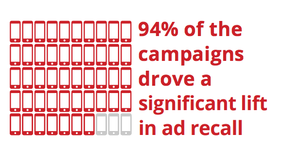 94% of campaigns drove lift in ad recall