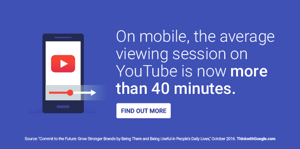 On mobile, the average viewing session on YouTube is now more than 40 minutes.