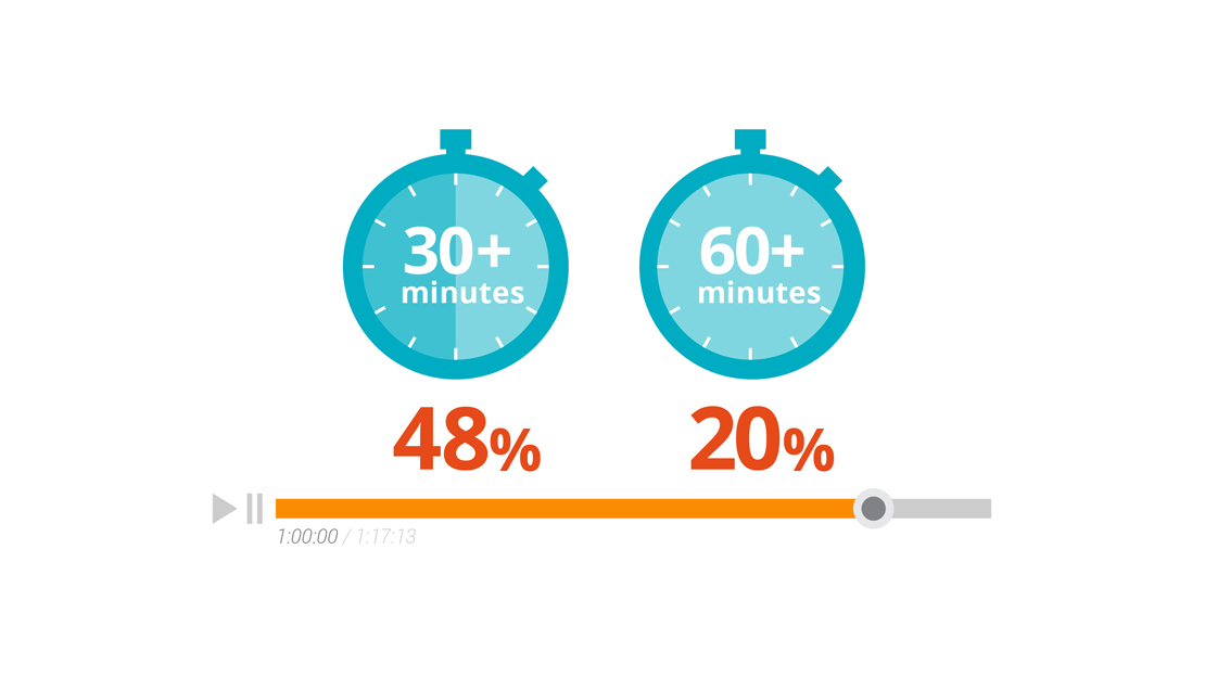 Nearly half of potential B2B buyers watch 30 minutes or more of B2B-related videos