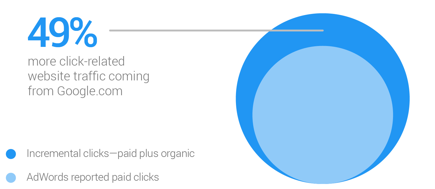 Incremental Clicks & AdWords reported paid clicks