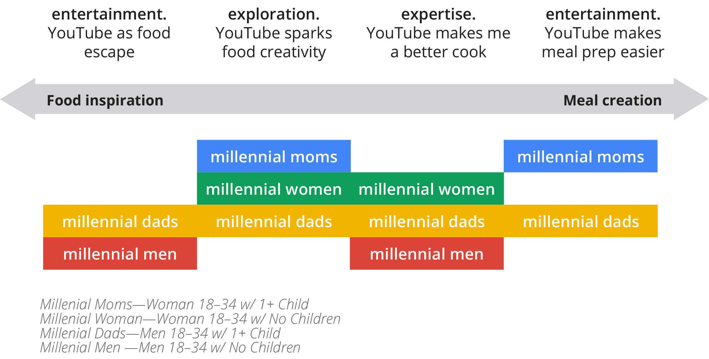 Millennials Digital Insights And Inspiration