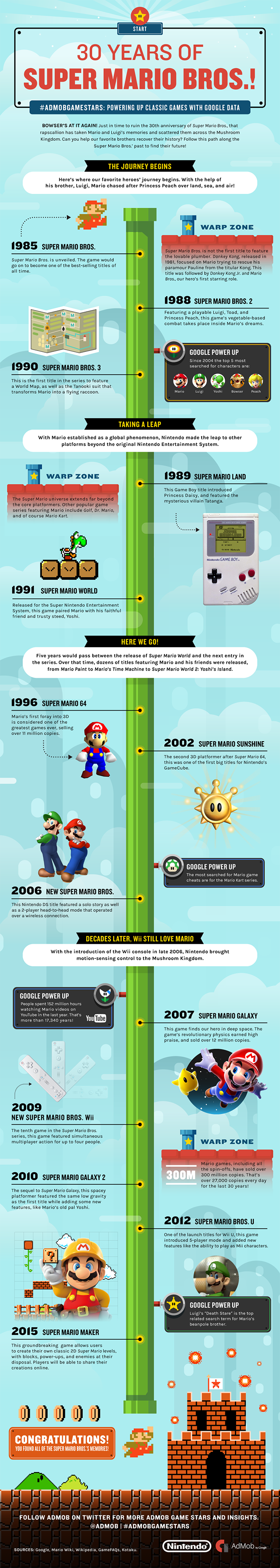 The Evolution Of Super Mario Brothers - Enchanted Little World