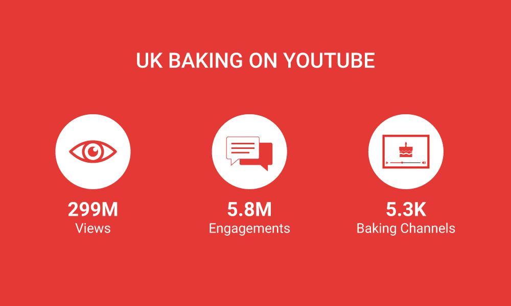 Baking on YouTube