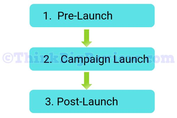 Media Buying Process - 3 Stages