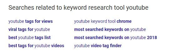 Related searches showing within Google search results