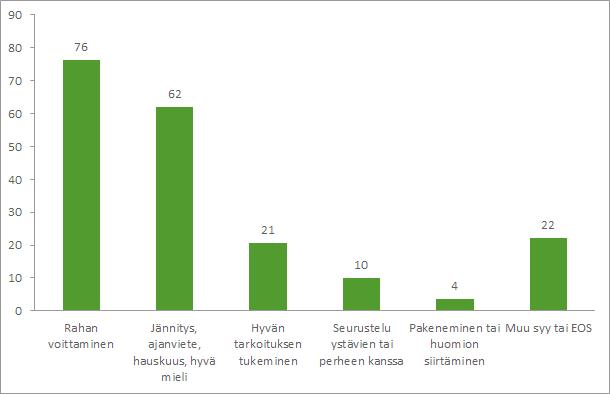 Kuvio: Rahapelaamisen motiivit vuonna 2016 rahapelejä pelanneilla.