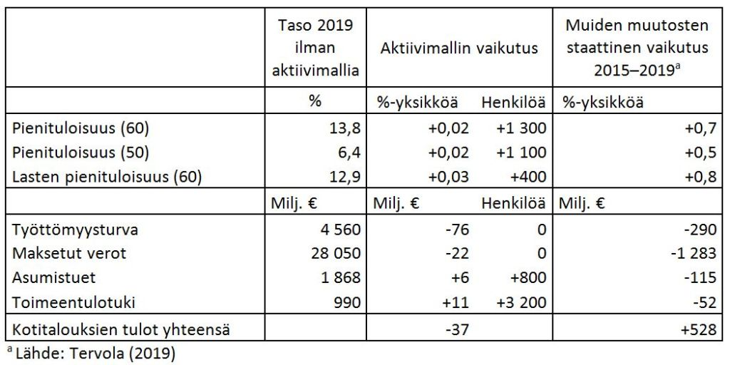Taulukko: Aktiivimallin vaikutukset tulonjakoindikaattoreihin ja toimeentulotukeen oikeutettujen määriin. Lähde: Tervola (2019).