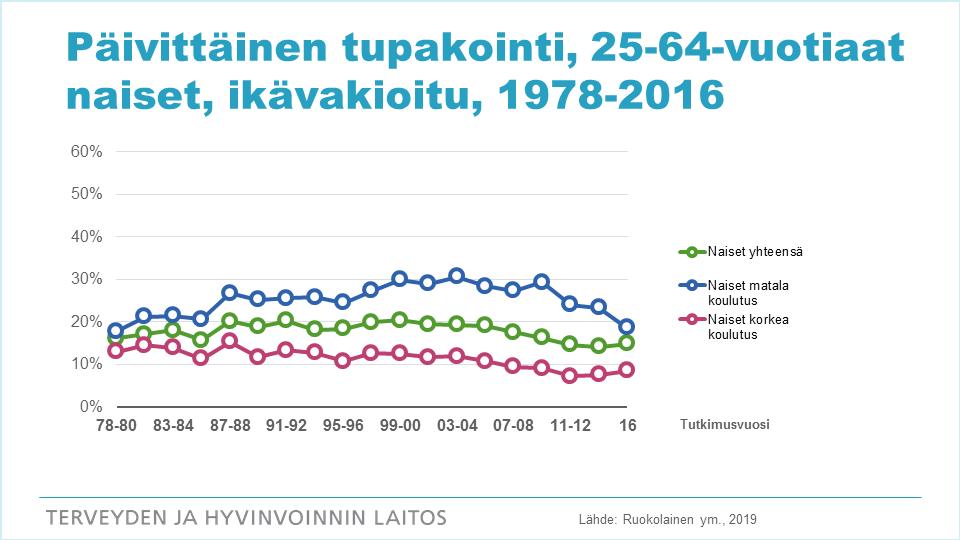 Kuvio: 25-64-vuotiaiden naisten päivittäisen tupakoinnin kehitys vuosina 1978-2016.