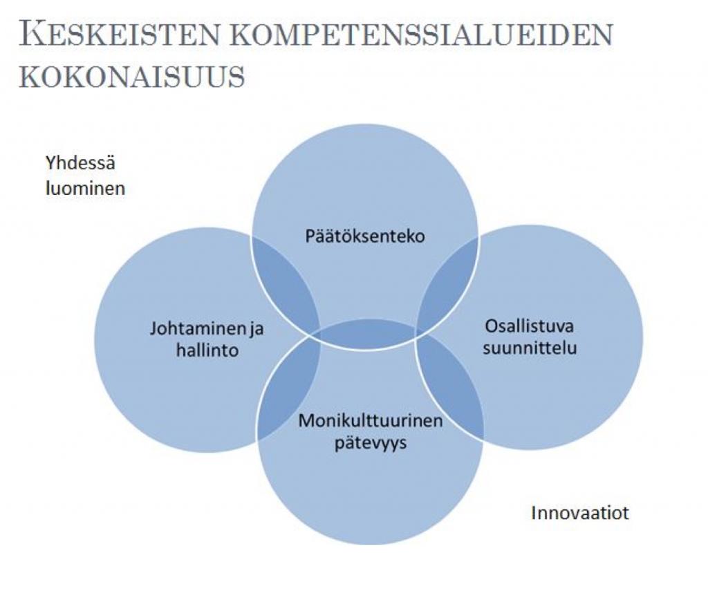 Keskeisten kompetenssialueiden kokonaisuus -kaavio