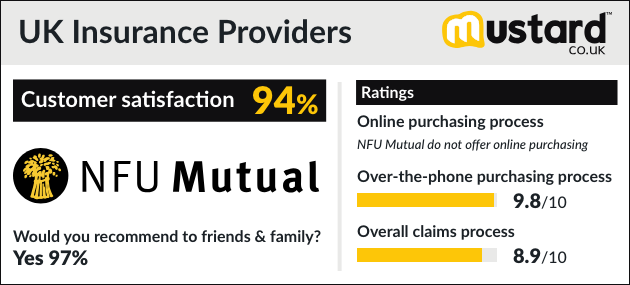 1-NFU-Mutual